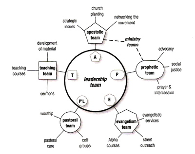 Apept_leadership_diagram